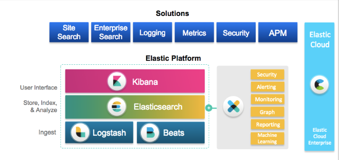 Elastic 產品及功能