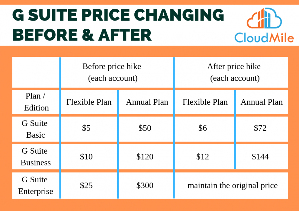 G SUITE PRICE CHANGING BEFORE & AFTER