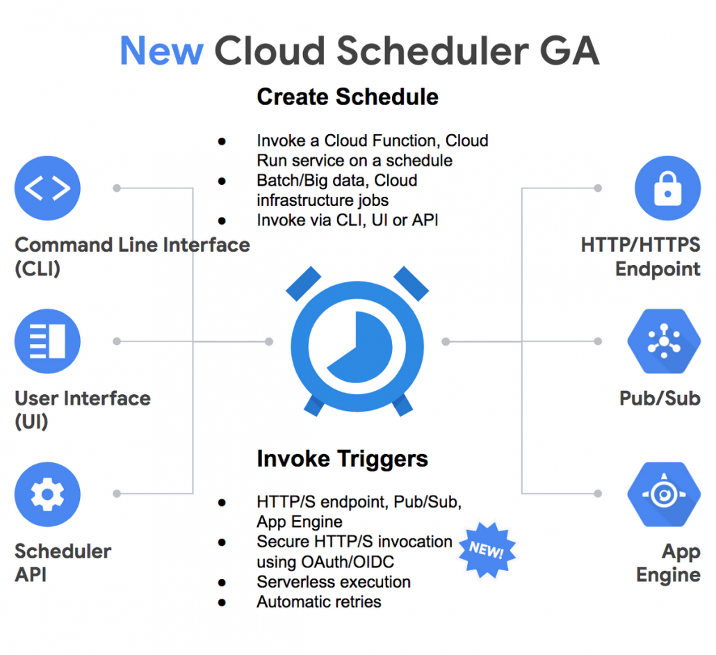 new_cloud_scheduler