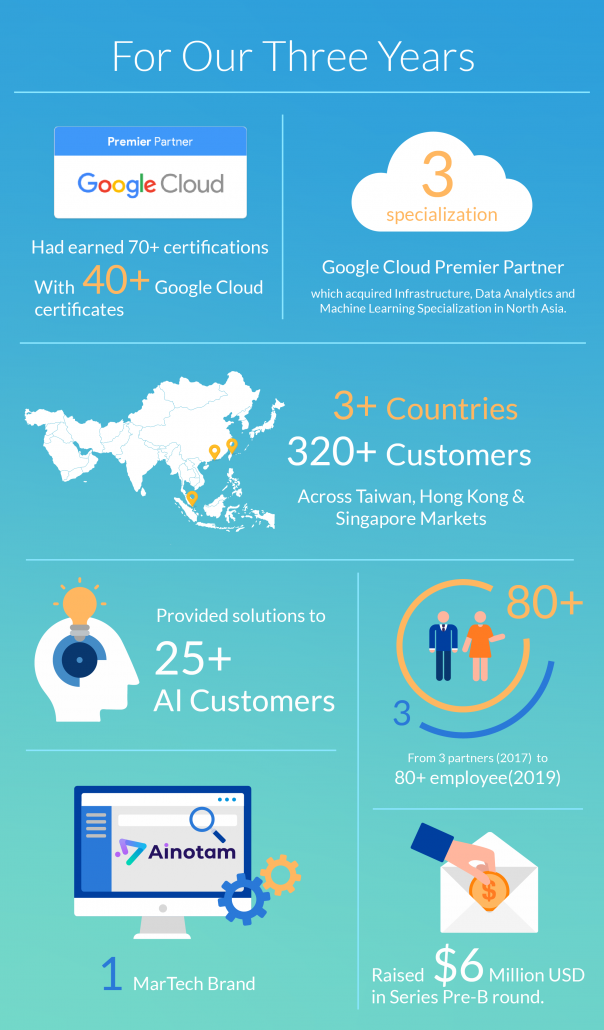 CloudMile_Milestones in the last 3 years